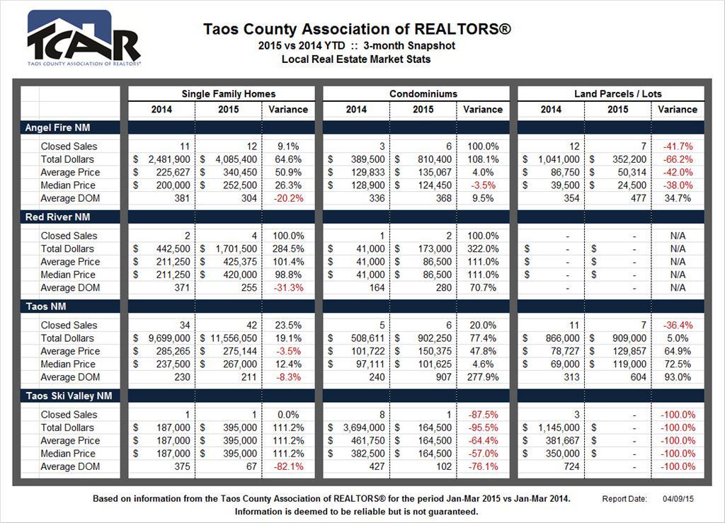 TCAR 2015 Q1 Market Stats
