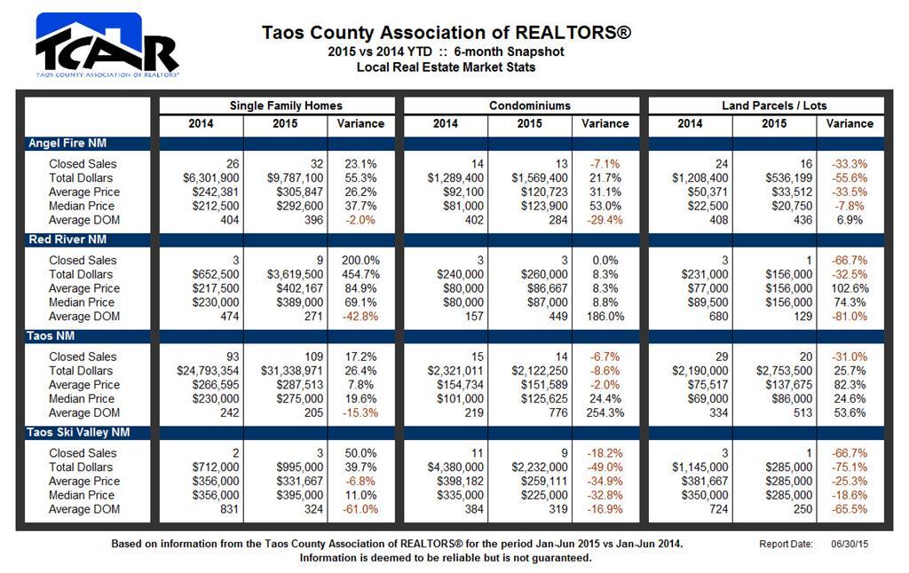 TCAR 2015 6-month Market Stats