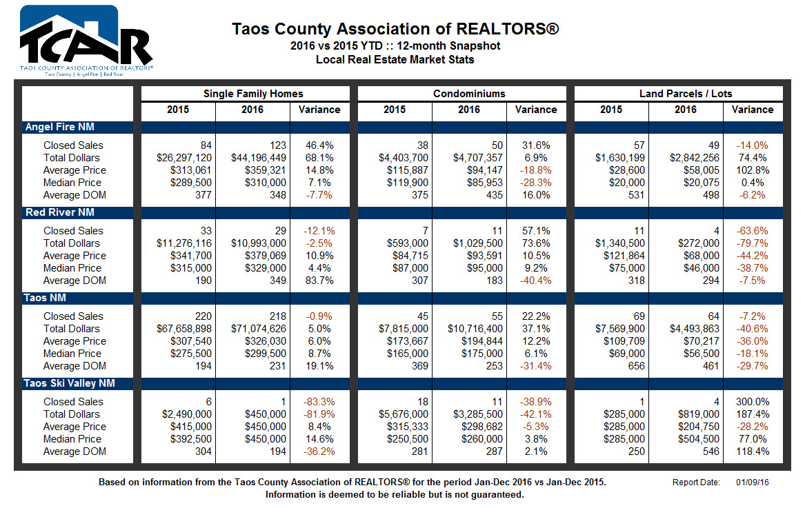 TCAR Local Real Estate Market Stats for 2016 12-month YTD